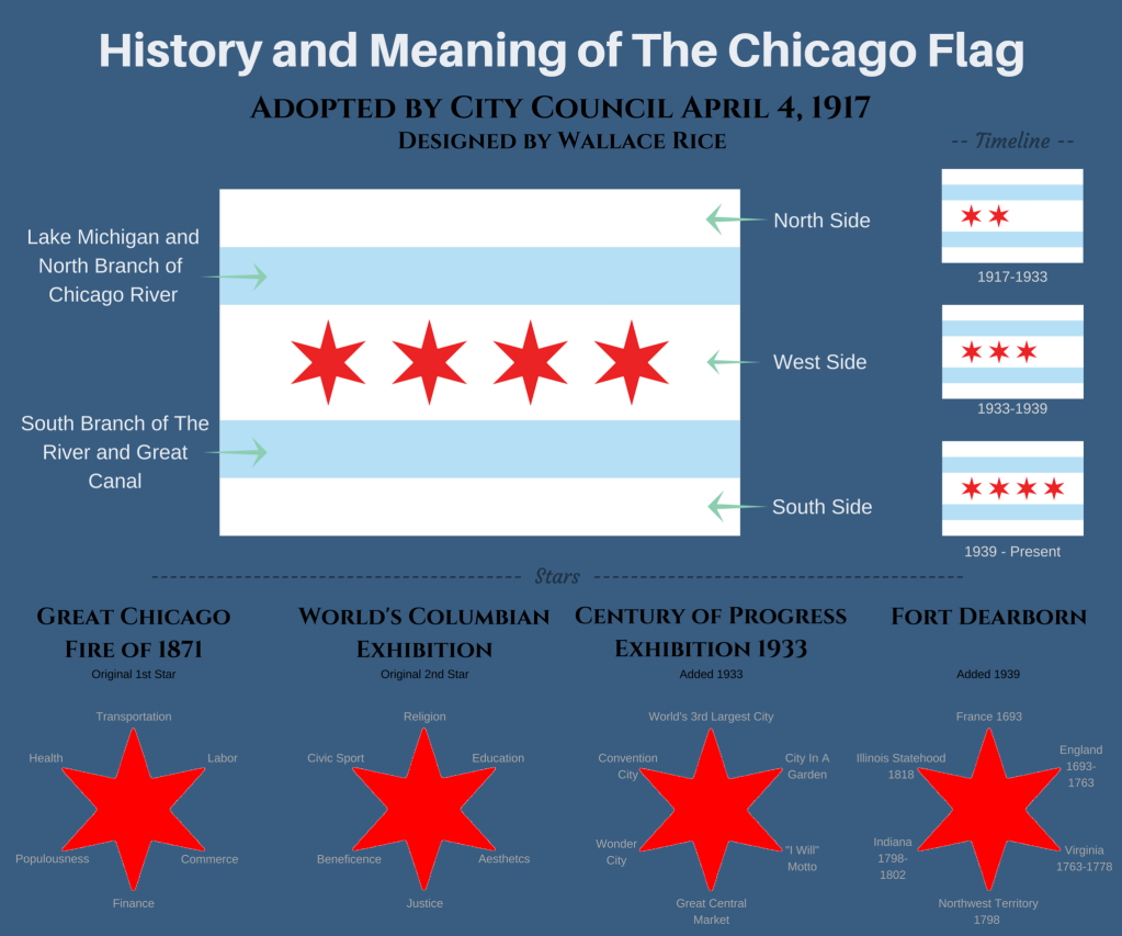 History_and_Meaning_of_The_Chicago_Flag